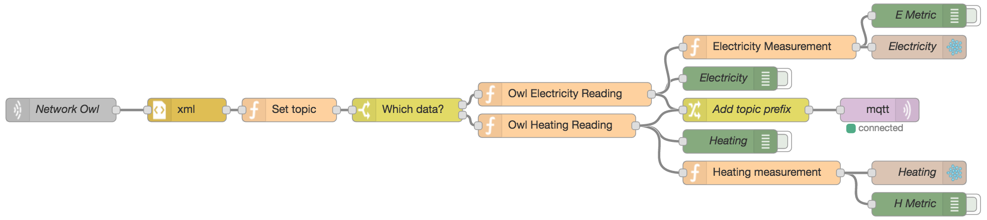 Screenshot of the Node-RED flow for the OWL Intuition integration