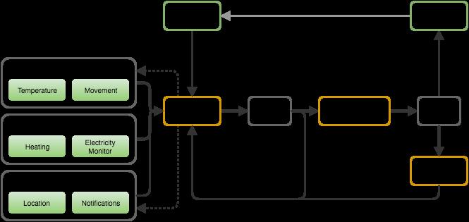 Using Docker on a Raspberry Pi as an IoT hub